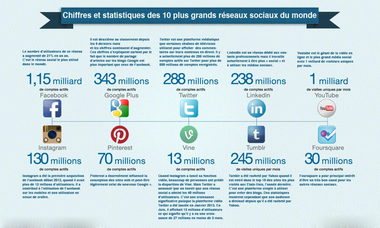 statistique réseaux sociaux